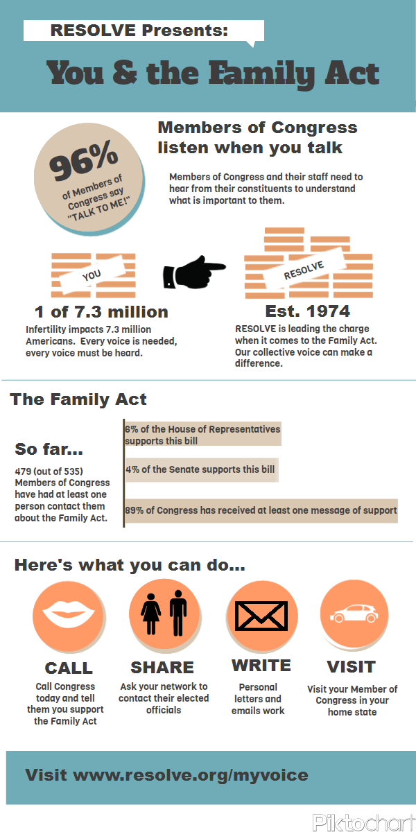 The Family Act of 2011 Needs Your Help